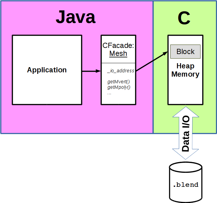 Java  Blend - Documentation